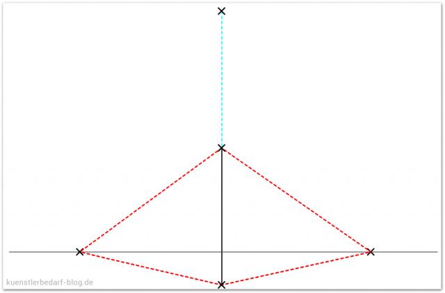Dreipunkt-Perspektive, Fluchtlinien
