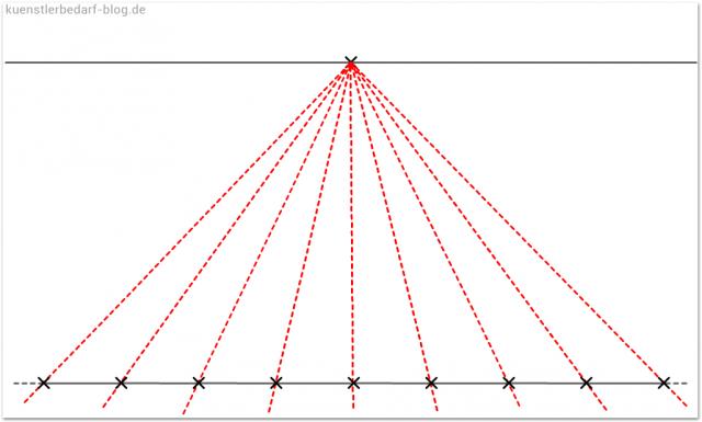 Fluchtlinien (perspektivisch zeichnen)