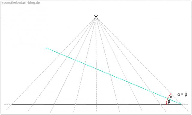 Hilfslinie für Quadrat (Schachbrett- zeichnen)