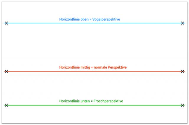 Vogelperspektive Froschperspektive Unterschied