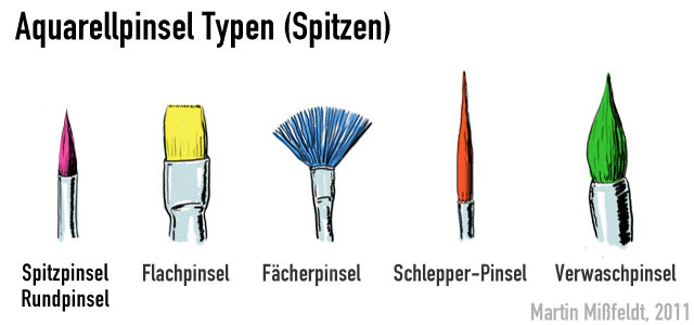 Aquarellpinsel (Arten)